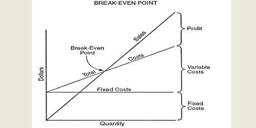 Concept of Cash Break-Even Point