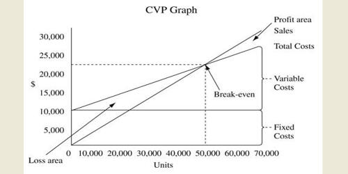 Common Assumptions in Cost-Volume-Profit (CVP) Analysis
