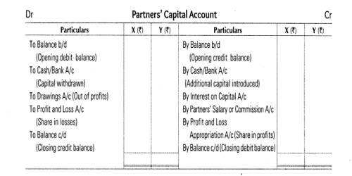 Fixed Capital Account of Partners