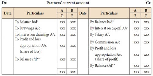 Fluctuating Capital Account of Partners
