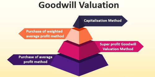 Methods of Evaluating Goodwill