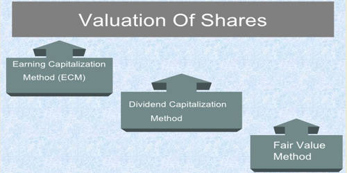 Methods of Valuation of Shares