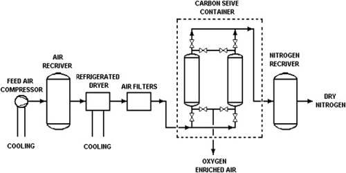 Pressure Swing Adsorption (PSA)