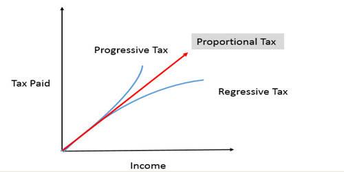 A Progressive Tax