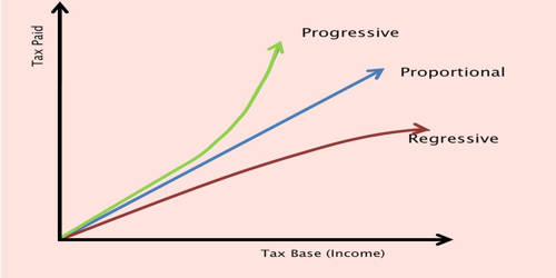 A Proportional Tax