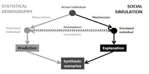Social Simulation in Social Science