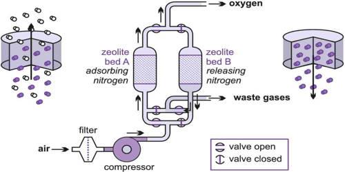 Vacuum Swing Adsorption (VSA)