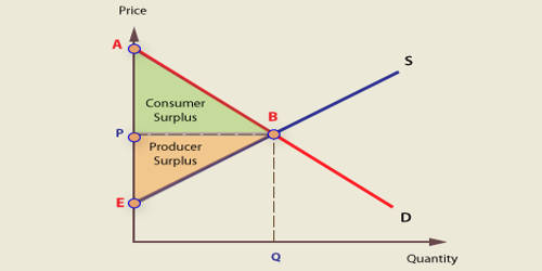Welfare Economics in terms of Microeconomics