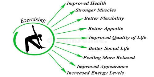 Benefits of Exercise – an Open Speech