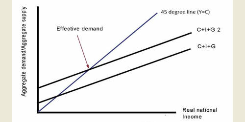 Effective Demand (ED)