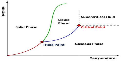 Supercritical Fluid
