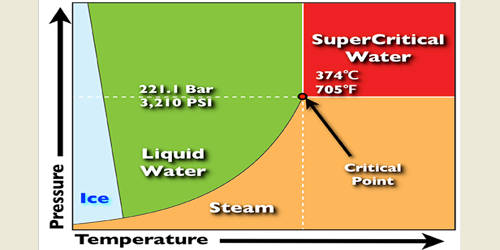 Supercritical Water Oxidation (SCWO)