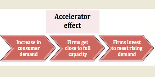 Accelerator Effect