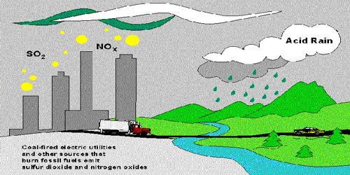 Acid Rain – an environmental problem