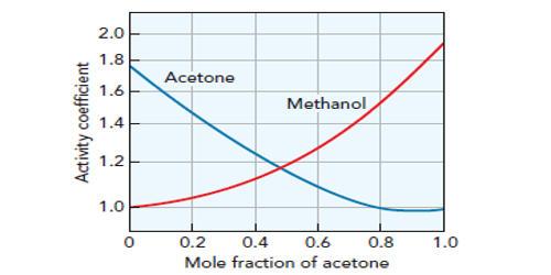 Activity Coefficient in Thermodynamics