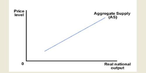 Aggregate Supply in Economics