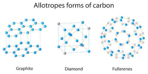 Allotrope