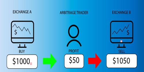 Arbitrage – as Financial Instrument