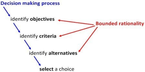 Bounded Rationality Concept
