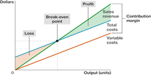 Concept of Contribution Margin