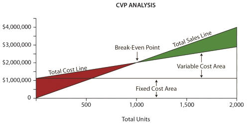 Concept of Cost-Volume-Profit Analysis (CVP Analysis)