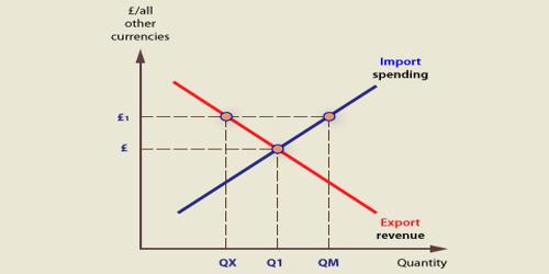 Exchange Rate Regime