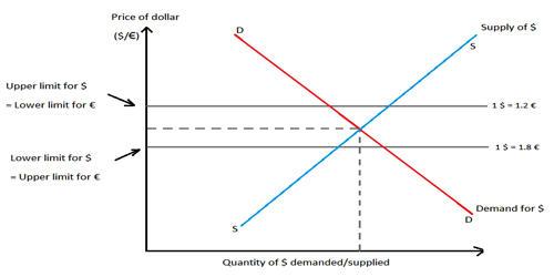 Floating Exchange Rate Regime