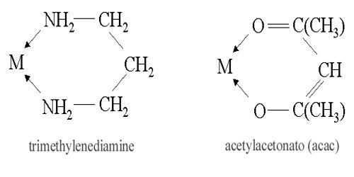 Ligand Isomerism