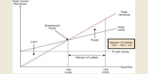 Concept of the Margin of Safety