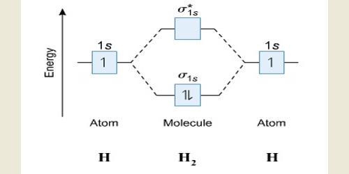 Molecular Configuration