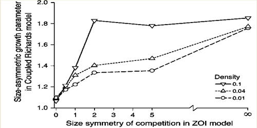 Size-asymmetric Competition