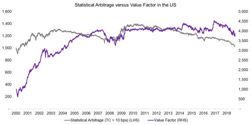 Statistical Arbitrage – in Finance