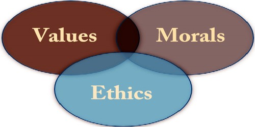 The Difference Between Values, Morals And Ethics