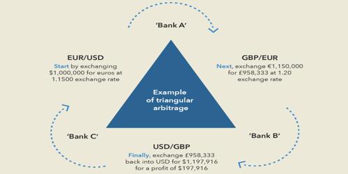 Triangular Arbitrage Opportunity