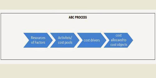 Working Procedures of Activity-Based Costing System