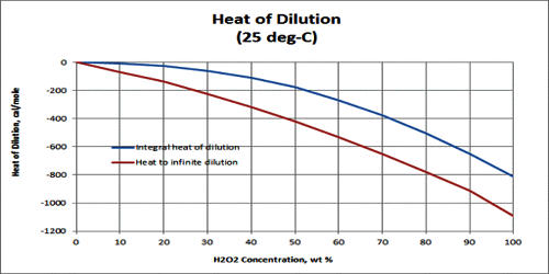 Heat of Dilution