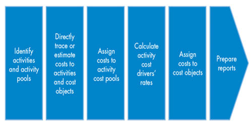 Advantages of Activity-Based Costing (ABC)