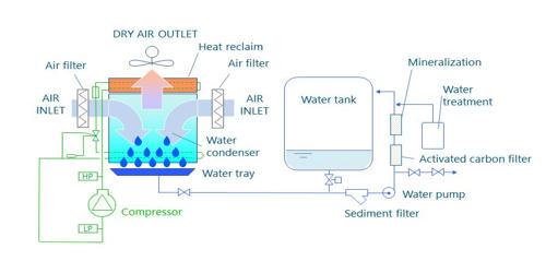 Atmospheric Water Generator (AWG)