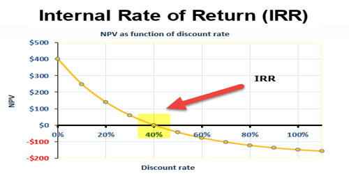 Calculation of Internal Rate of Return (IRR)