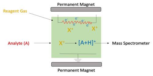 Chemical Ionization (CI)