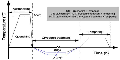 Cryogenic Treatment