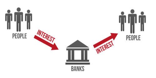 Full-reserve Banking System
