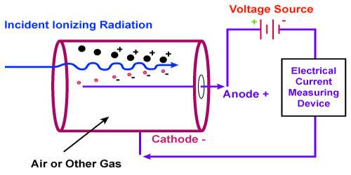 Gaseous Ionization Detectors