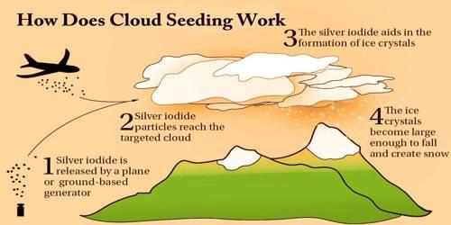 How Does Cloud Seeding Work