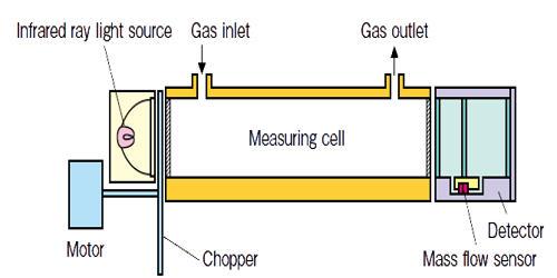 Infrared Gas Analyzer