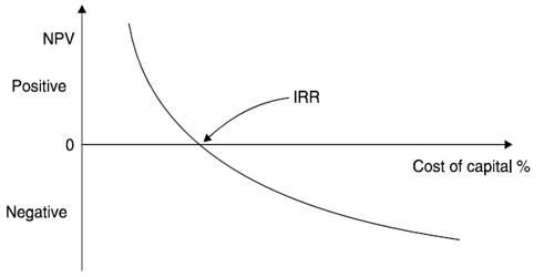 Concept of Internal Rate of Return (IRR)