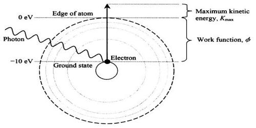 Ionization in Physics