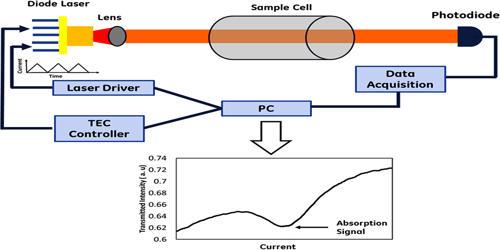 Laser Absorption Spectrometry (LAS)
