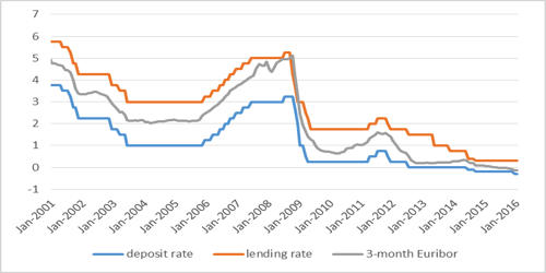 Negative Interest on Excess Reserves