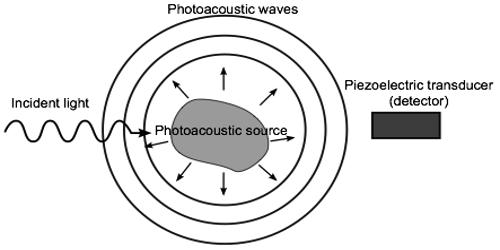 Photoacoustic Effect